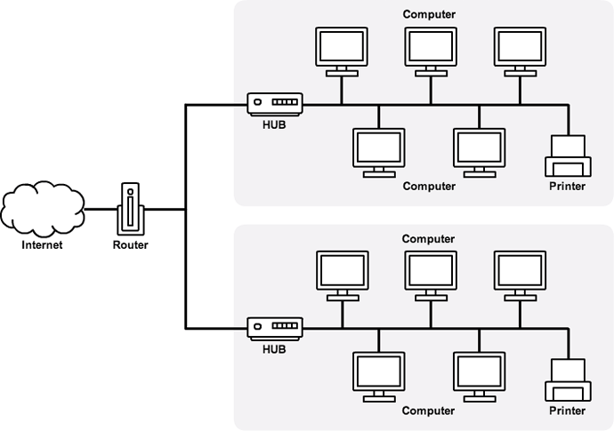 社内ネットワーク図|テンプレートのダウンロードは【書式の王様】